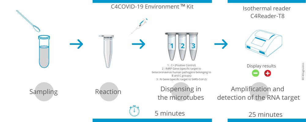 Infographie principe C4Covid-19