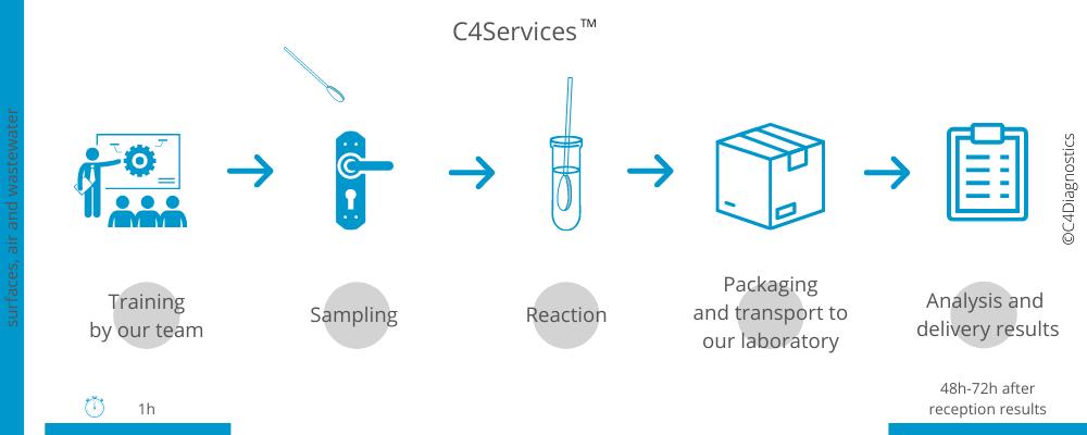 Workflow C4Services