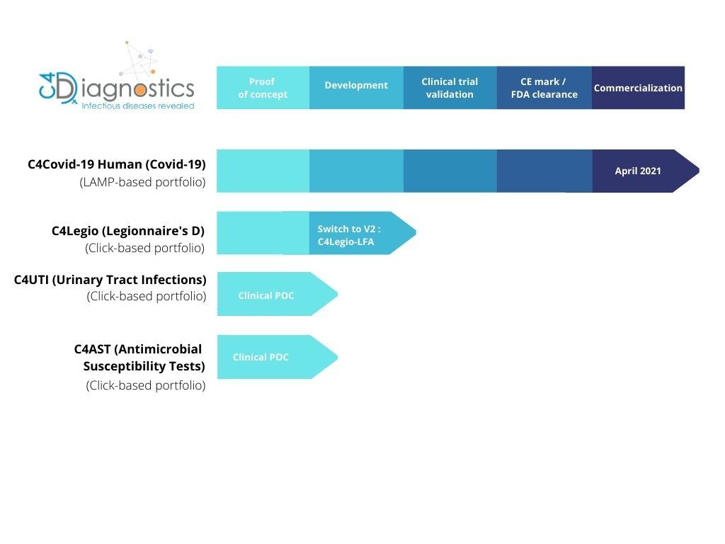 C4Diagnostics' portfolio